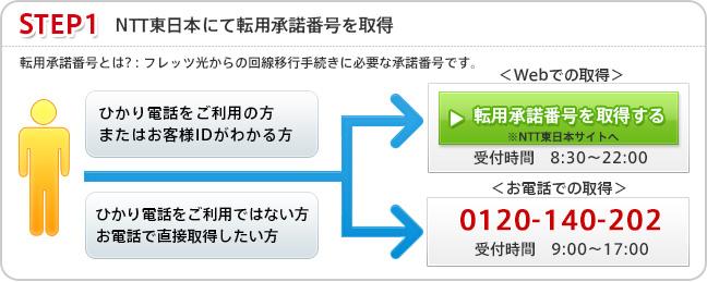お申し込み方法1